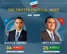 Twitter с политическим барометром