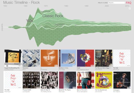 Music Timeline - поджанры