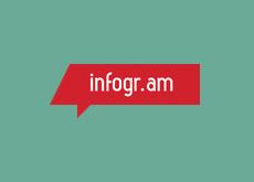 Infogr.am - создание инфограмм