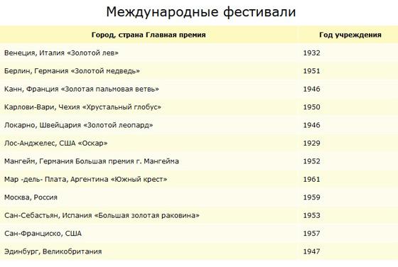 Calc.ru - перечень кинофестивалей