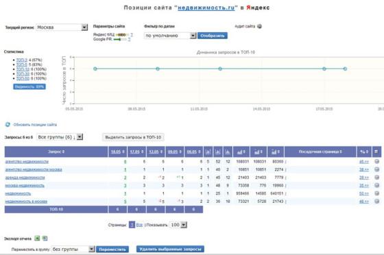 Мониторинг и проверка позиций Majento