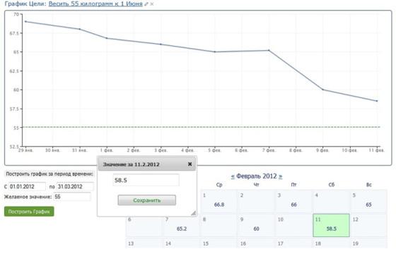Motiway.com - график достижения цели