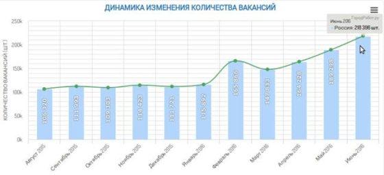 GorodRabot.ru - статистика по работе
