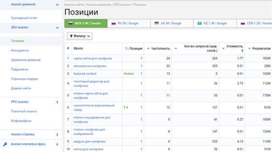 Serpstat - данные по позициям сайта
