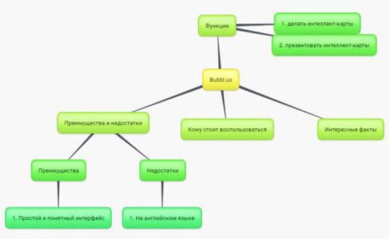 mindmap схема для статьи