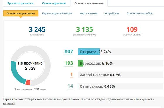 SendPulse - статистика по рассылке