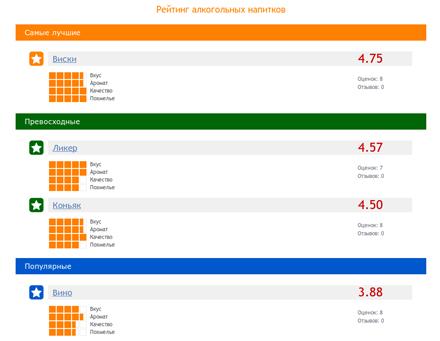 рейтинги в интернете