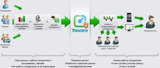 Yaware — автоматический учет времени и продуктивности