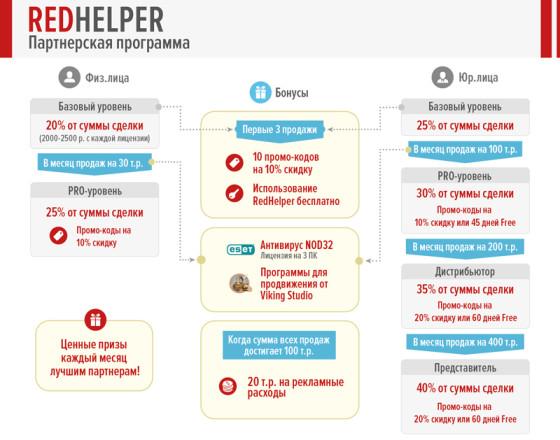 партнерская программа RedHelper