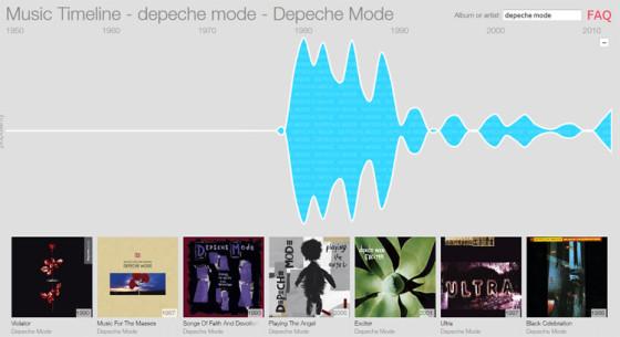 Music Timeline - группы