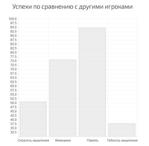 Boostbrain - статистика игр