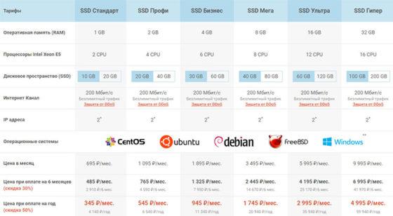 VPS на SSD хостинг