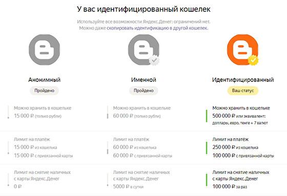Яндекс.Деньги - статусы пользователей