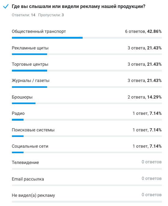 WebAsk - результаты